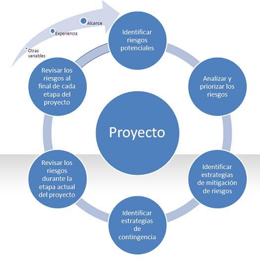 Gerencia de proyectos dirigida por for Oficina de proyectos