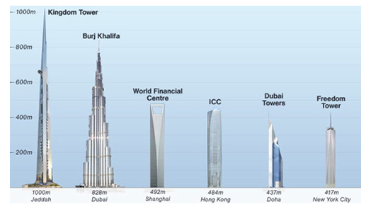 el proyecto de la kingdom city jeddah se espera que cueste finalmente unos mil millones de dlares dividida en tres fases terminar en completarse